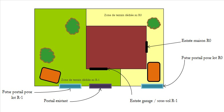 schéma projet souplex